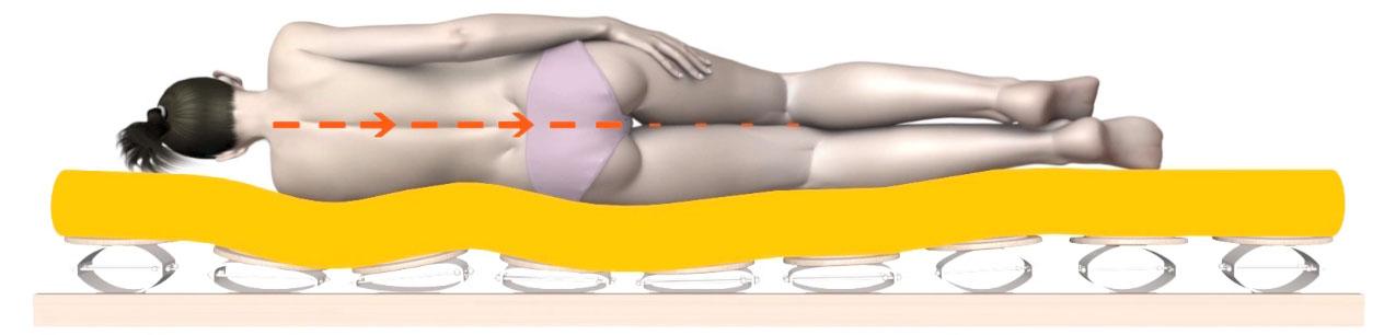 Beim Relax Bettsystem wird der Körper an jedem Punkt gestützt.